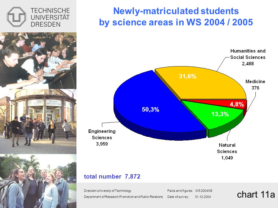 Newly-matriculated students by science areas in WS 2004 / 2005