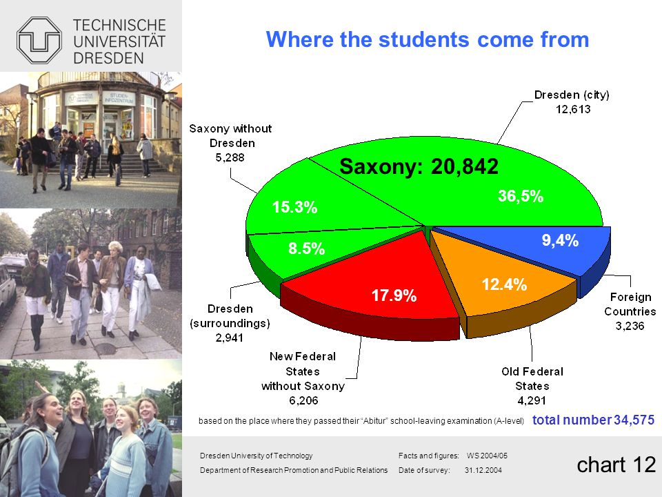 Where the students come from