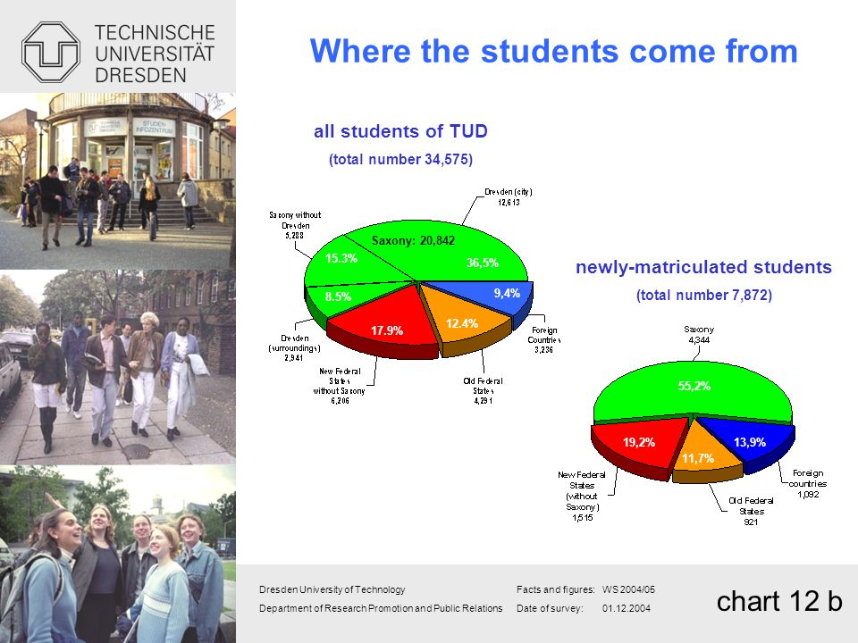 Where the students come from newly-matriculated students