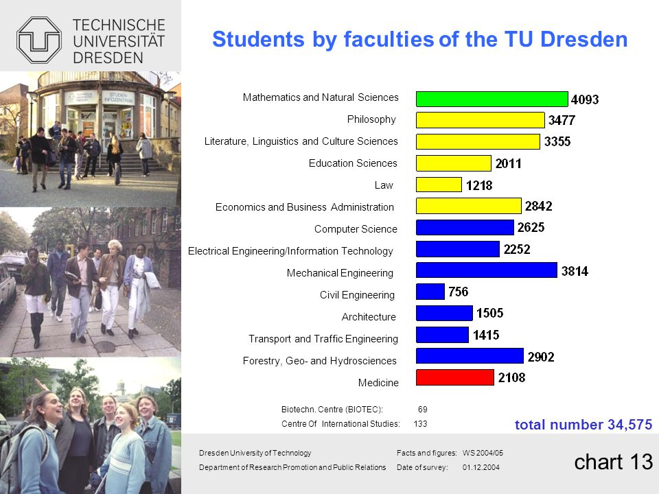Students by faculties of the TU Dresden