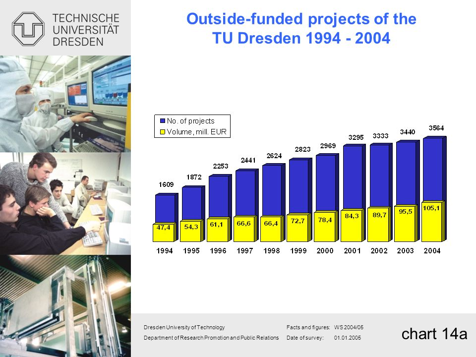 Outside-funded projects of the TU Dresden 1994 - 2004