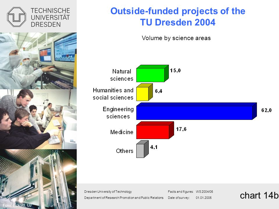 Outside-funded projects of the TU Dresden 2004