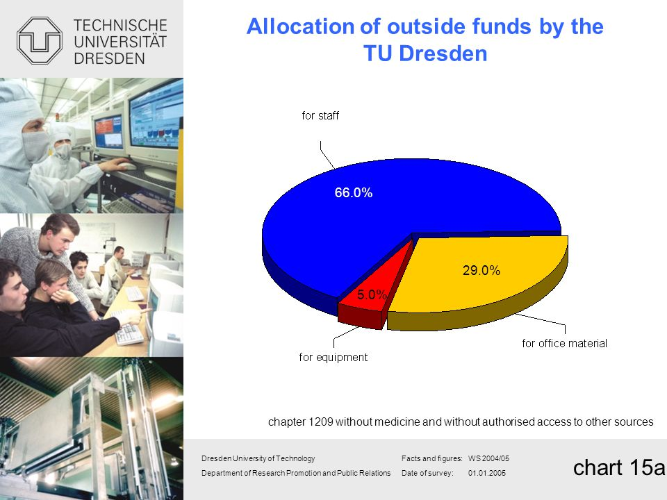Allocation of outside funds by the TU Dresden