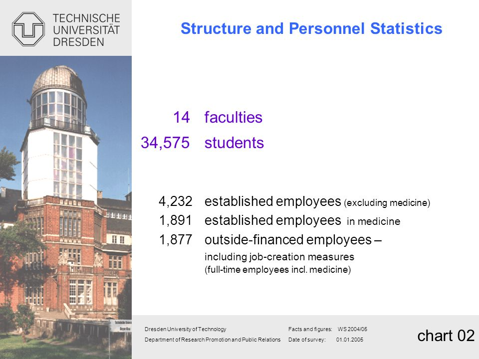 Structure and Personnel Statistics