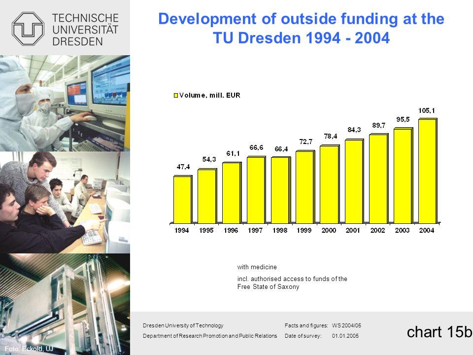 Development of outside funding at the TU Dresden 1994 - 2004