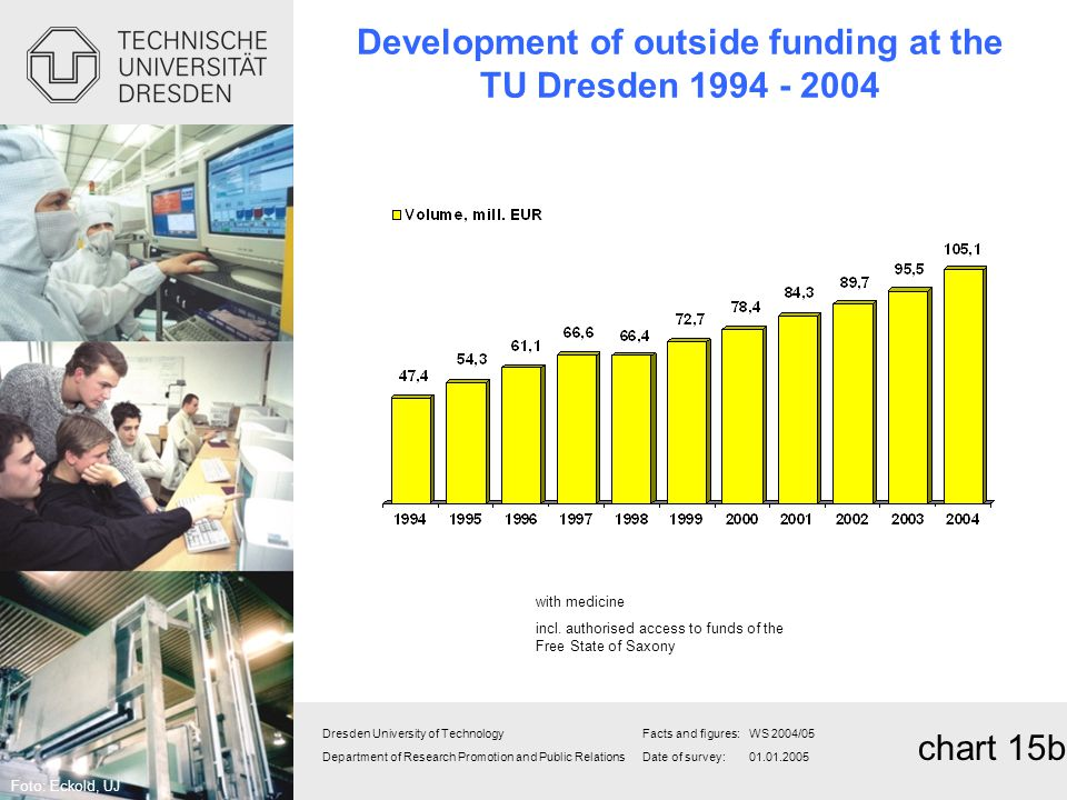 Development of outside funding at the TU Dresden
