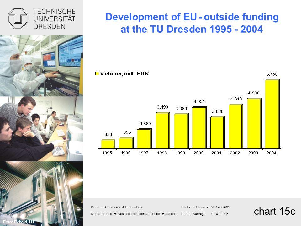 Development of EU - outside funding