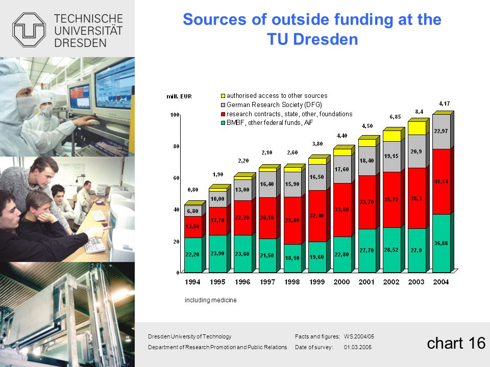 Sources of outside funding at the TU Dresden
