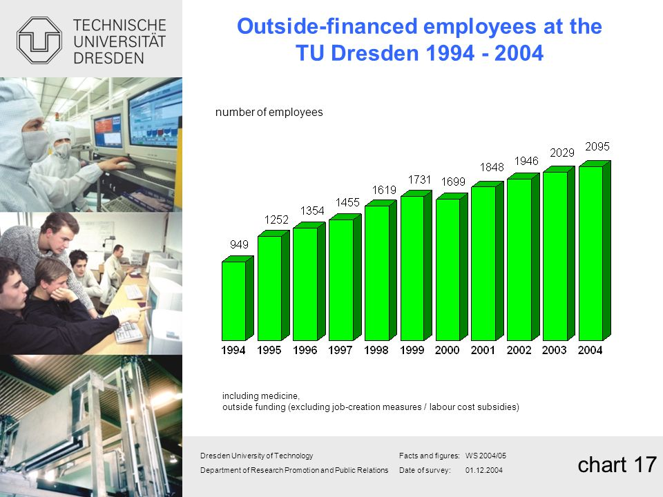 Outside-financed employees at the TU Dresden 1994 - 2004
