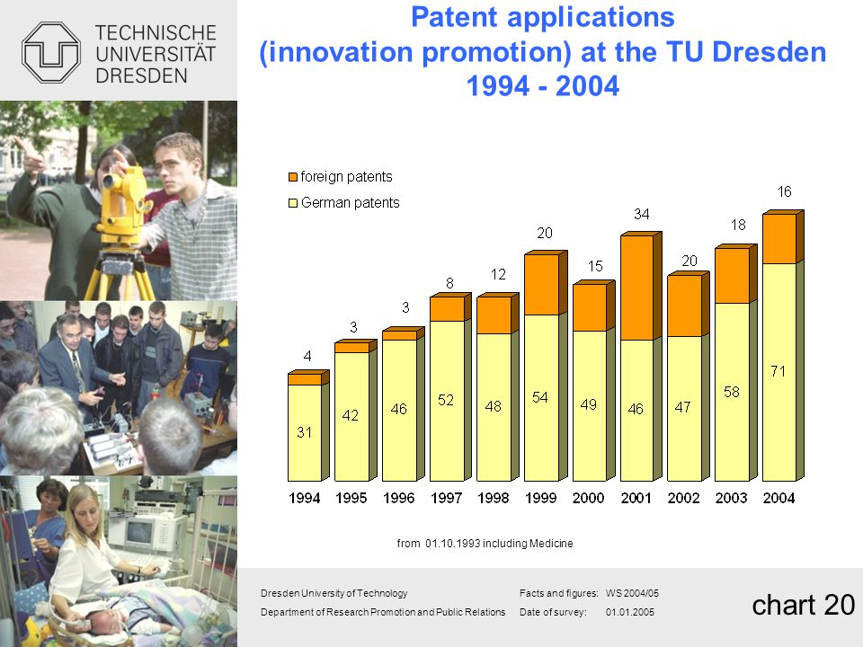Patent applications (innovation promotion) at the TU Dresden 1994 - 2004
