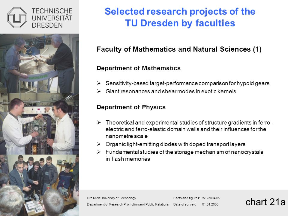 Selected research projects of the TU Dresden by faculties