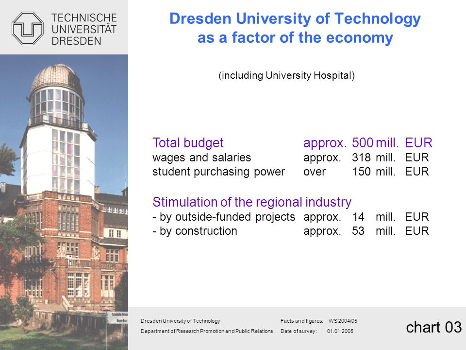 Dresden University of Technology as a factor of the economy