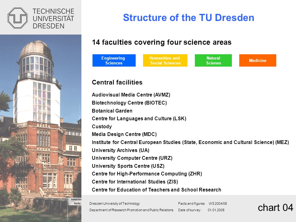 Structure of the TU Dresden