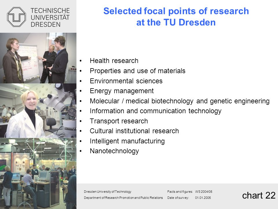 Selected focal points of research at the TU Dresden