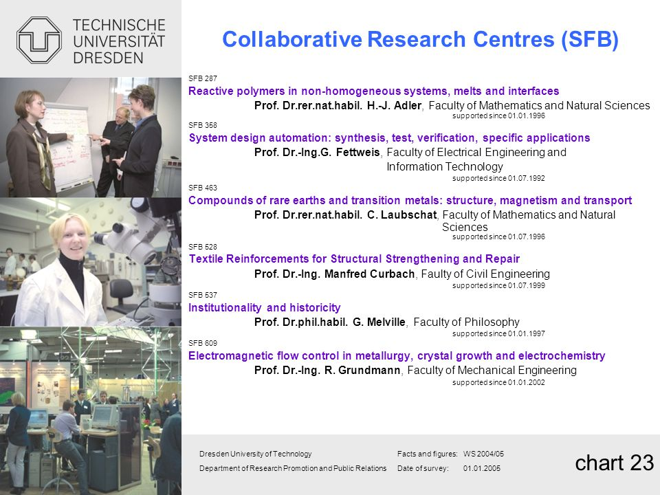 Collaborative Research Centres (SFB)