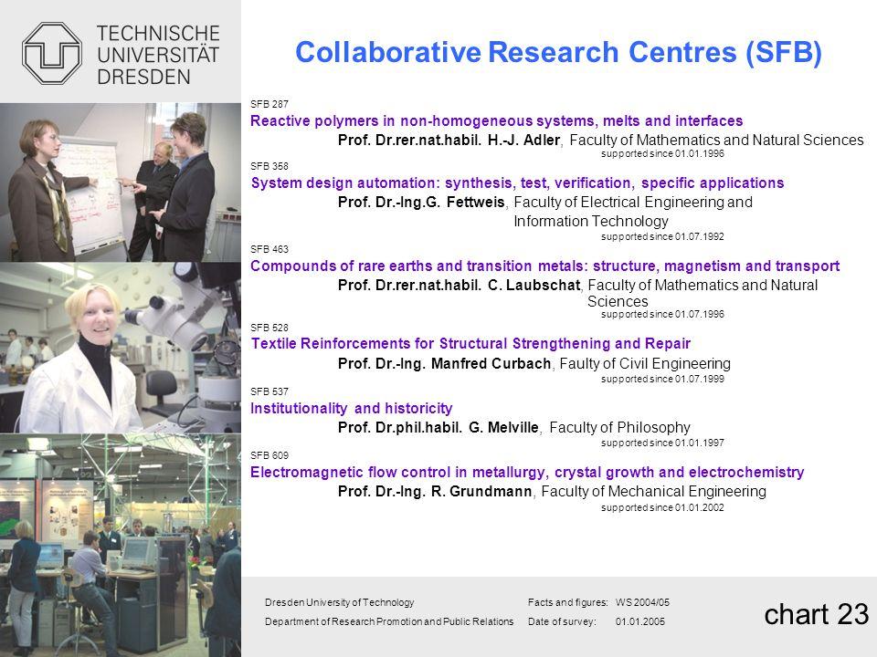 Collaborative Research Centres (SFB)