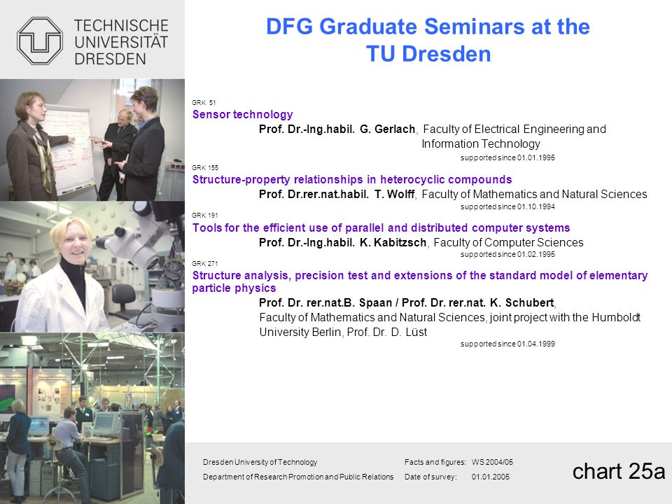DFG Graduate Seminars at the TU Dresden