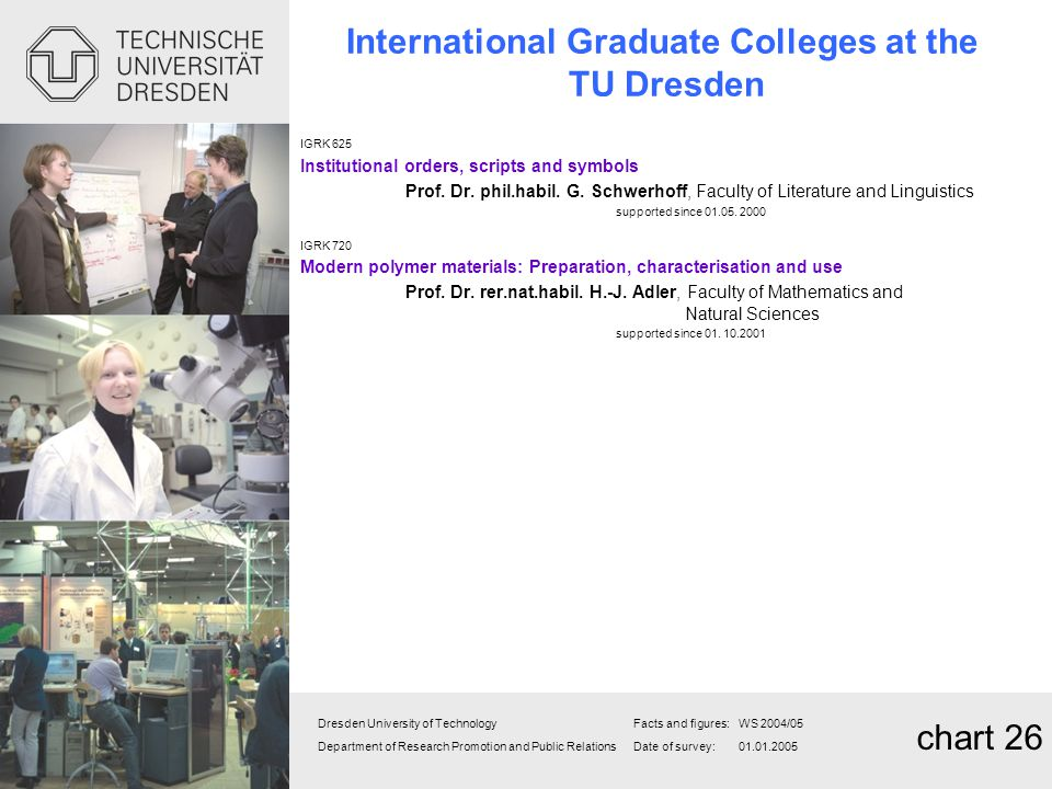 International Graduate Colleges at the TU Dresden
