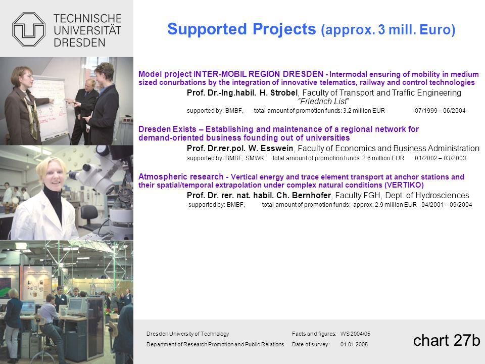 Supported Projects (approx. 3 mill. Euro)