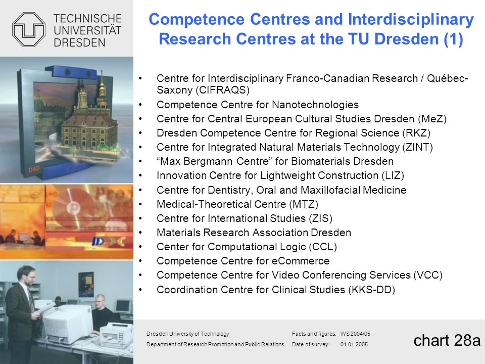 Competence Centres and Interdisciplinary Research Centres at the TU Dresden (1)