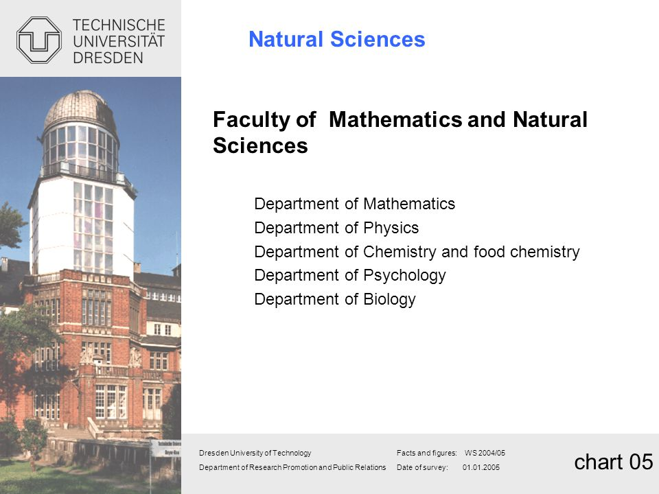 Natural Sciences chart 05 Faculty of Mathematics and Natural Sciences