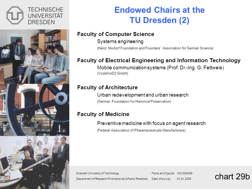 Endowed Chairs at the TU Dresden (2)