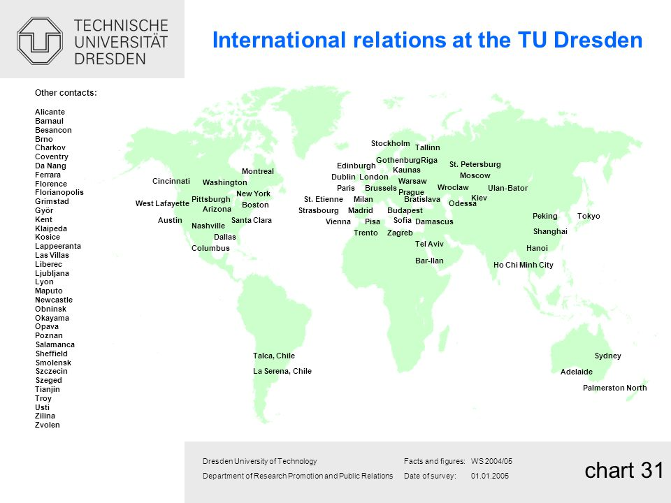 International relations at the TU Dresden