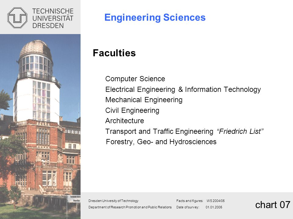 Engineering Sciences chart 07 Faculties