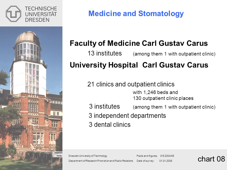 Medicine and Stomatology