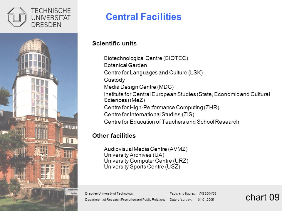 Central Facilities chart 09 Scientific units Other facilities