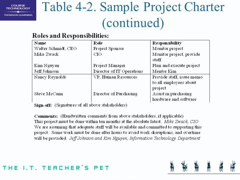 Table 4-2. Sample Project Charter (continued)