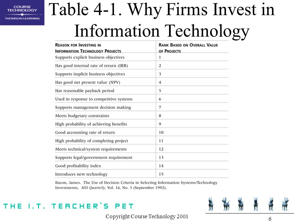 Table 4-1. Why Firms Invest in Information Technology