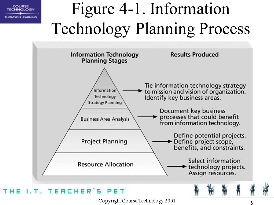 Figure 4-1. Information Technology Planning Process