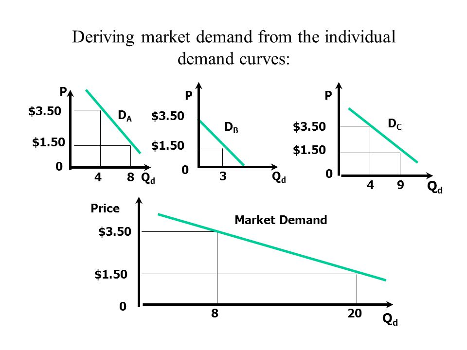 how market demand curve derived from individual demand curve Demand deriving a market demand curve page 1 of 2 it's simply a matter of addition to go from the individual demand curves to the market demand curve let's show now how the same process works in our graph.