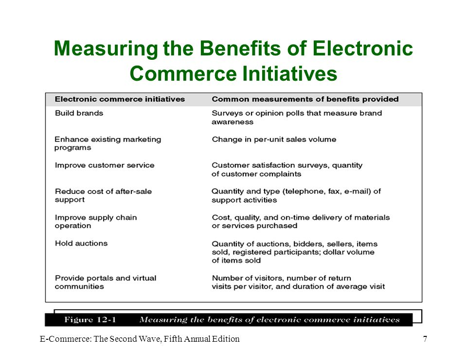 the benefits of electronic commerce in 2016-6-6  the invention of faster internet connectivity and powerful online tools has resulted in a new commerce arena – ecommerce  advantages of ecommerce.