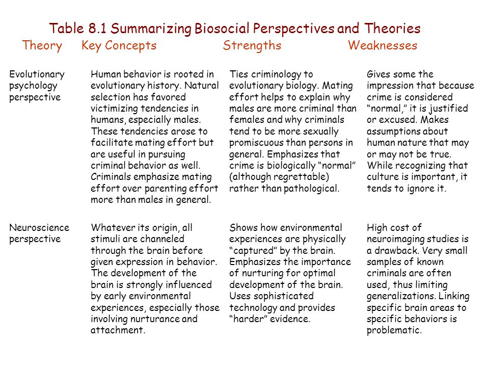 demonology criminology the pathological perspective and Member of the american society of criminology  gondolf, e (1994) demonology revisited:  teaching sociology from a humanist perspective,.