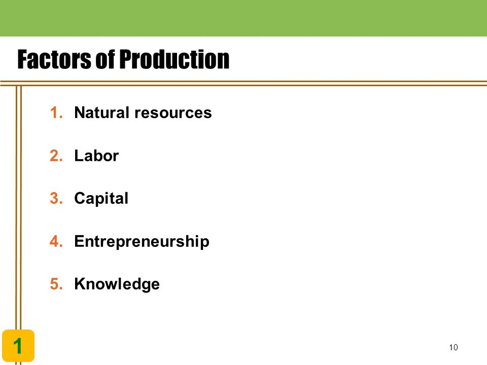 Factors of Production 1 Natural resources Labor Capital