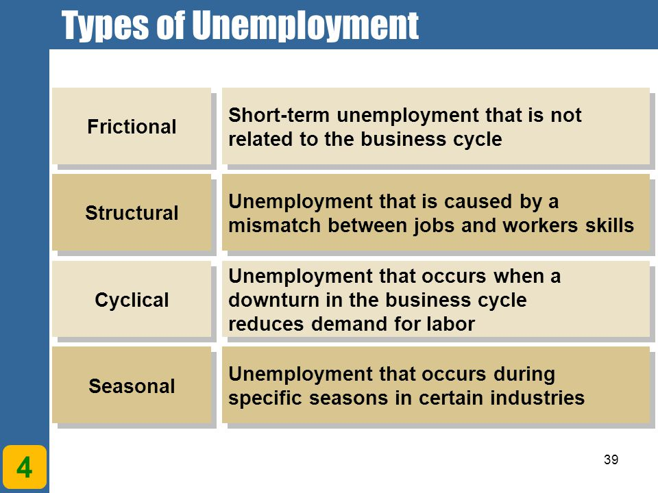 Types of Unemployment Chapter 1. Understanding Economic Systems and Business. Frictional. Structural.