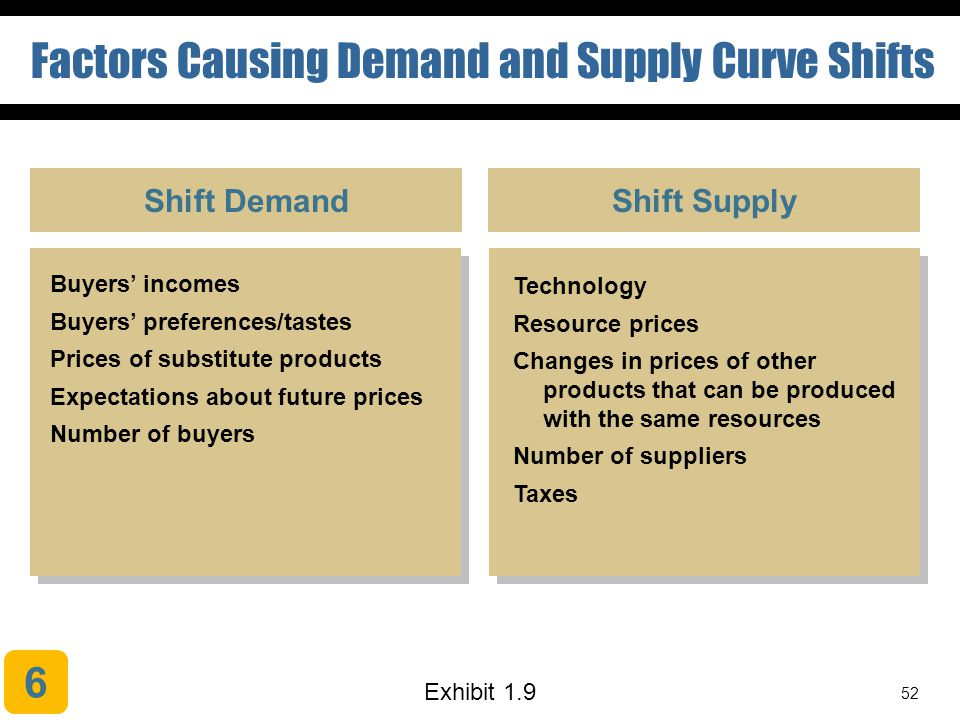 Factors Causing Demand and Supply Curve Shifts