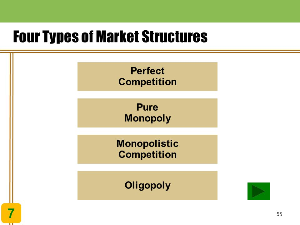 Four Types of Market Structures