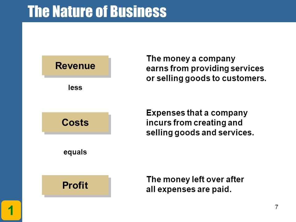 The Nature of Business 1 Revenue Costs Profit The money a company