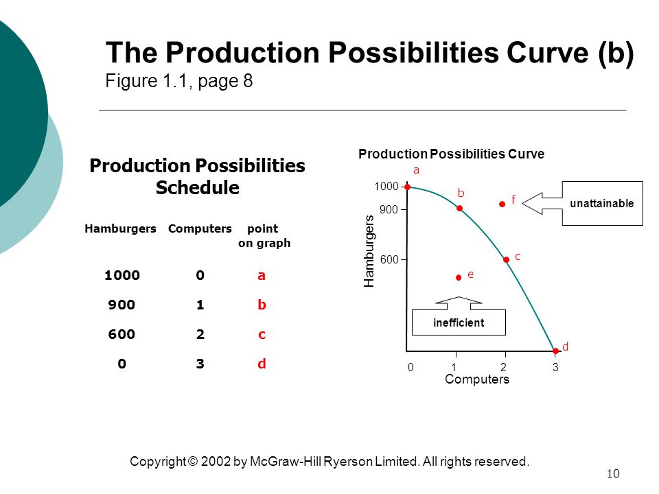The Production Possibilities Curve (b) Figure 1.1, page 8