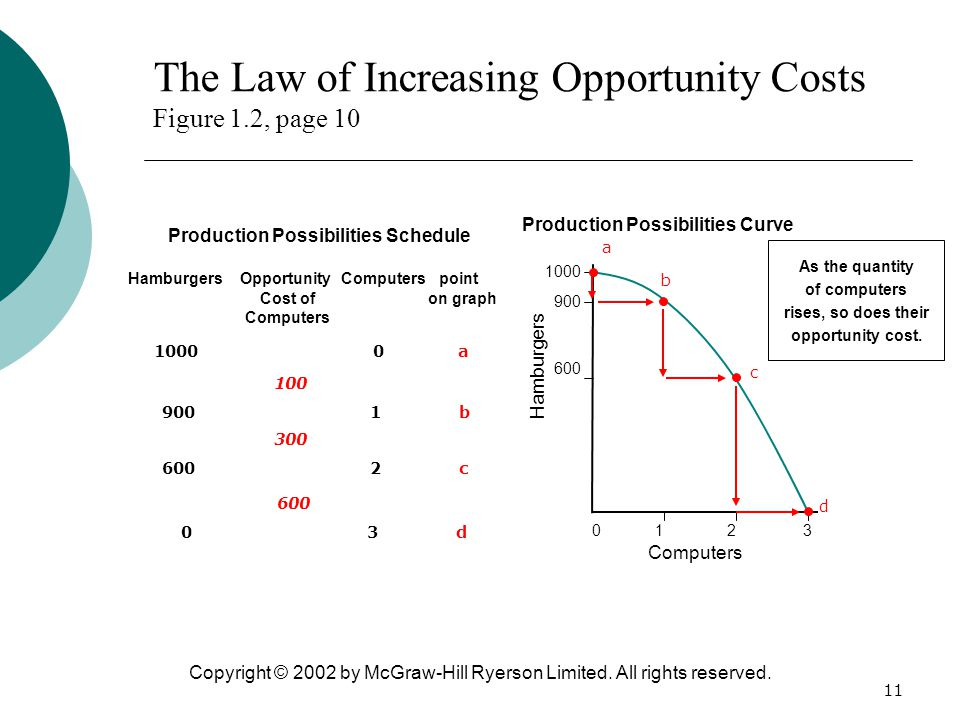 The Law of Increasing Opportunity Costs Figure 1.2, page 10