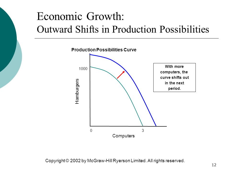 Economic Growth: Outward Shifts in Production Possibilities