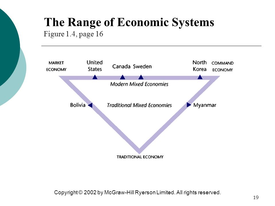 The Range of Economic Systems Figure 1.4, page 16