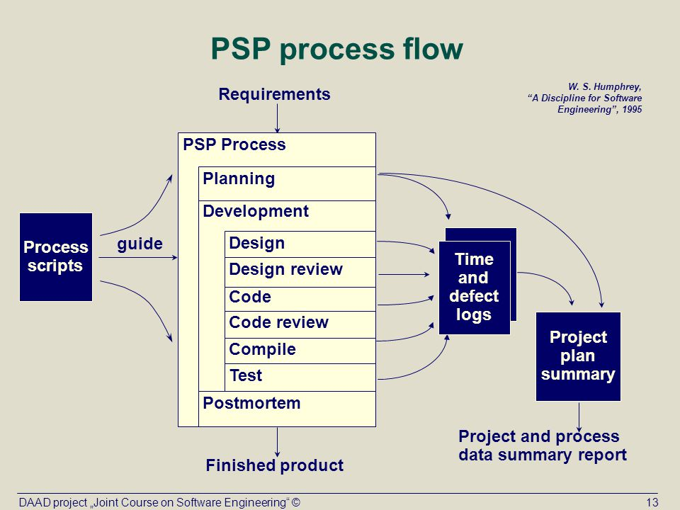 processes required to implement the personal development plan Holistic formative process, to plan for self-development and monitor progress  towards  the progress file implementation group (representing universities  uk, the  used in conjunction with them according to context, purposes and  required.