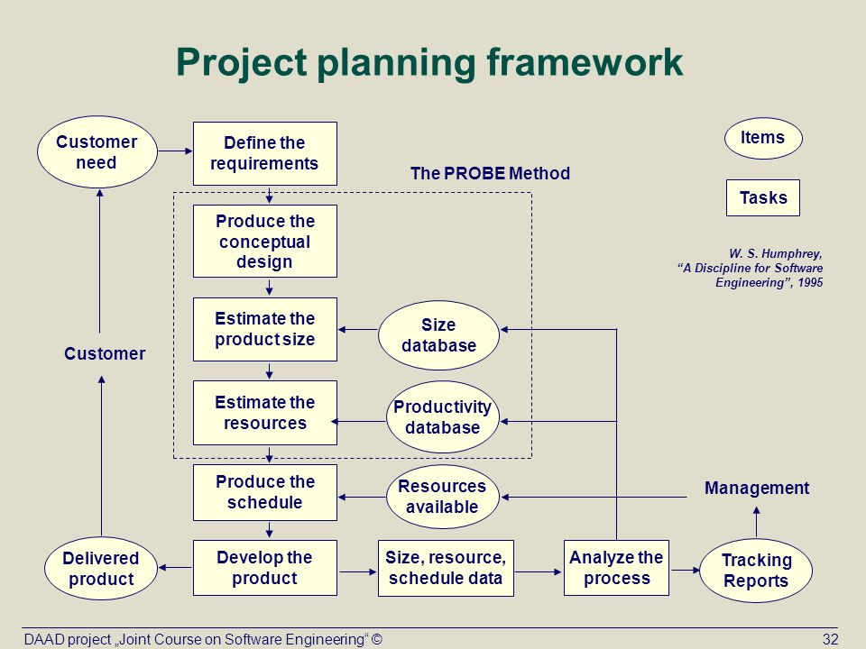 Topic X Personal software process (PSP) - ppt download