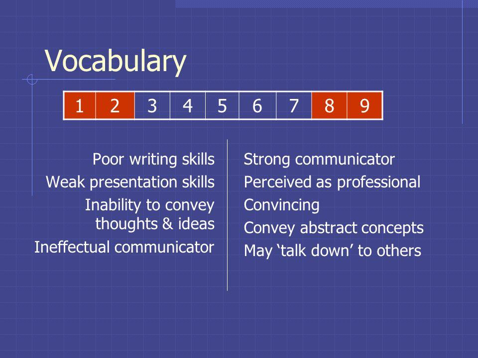 Vocabulary 1 2 3 4 5 6 7 8 9 Poor writing skills