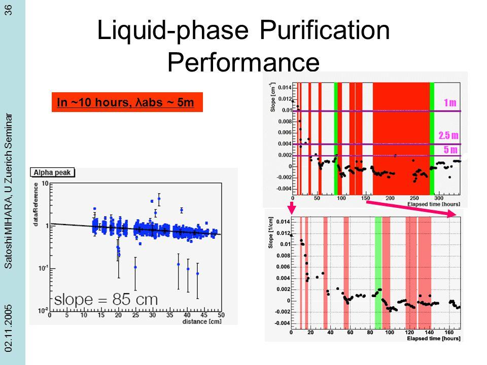 Liquid-phase Purification Performance