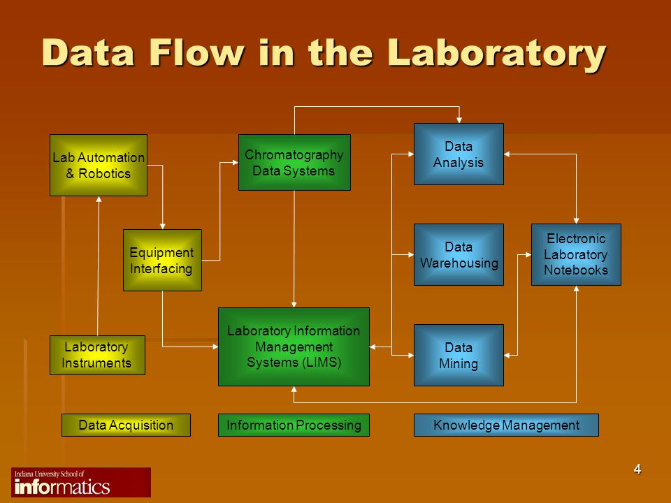 Laboratory Information Management Systems Ppt Video